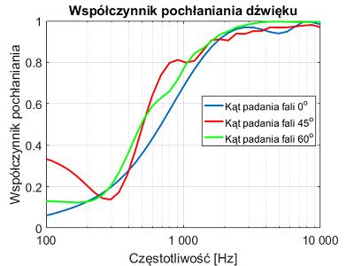 PG1_3_5_wykres