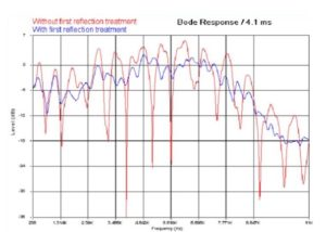 wykres-akustyczny-megaacoustic
