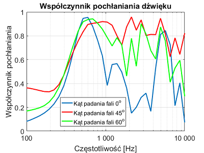 http://www.mega-acoustic.pl/wp-content/uploads/2016/07/winyluwykres.png